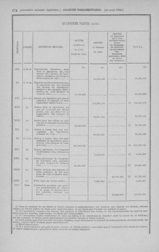 Tome 42 : Du 17 avril au 4 mai 1792 - page 174