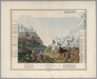 Comparative View of the Heights of the Principal Mountains &c. in the World. London, Published by C. Smith Mapseller, No.172 Strand, Augt. 1st. 1816. Gardner, Sculpt. (Third Edition)