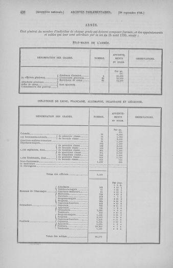 Tome 31 : Du 17 au 30 septembre 1791 - page 426