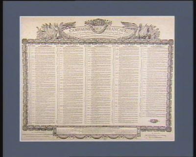 Campagne des Français depuis le 8 7.bre <em>1793</em> répondant au 22 fructidor de l'an 1.er de la Repub. franc.e jusqu'au quinze pluviôse de la 3.me année républicaine [estampe]