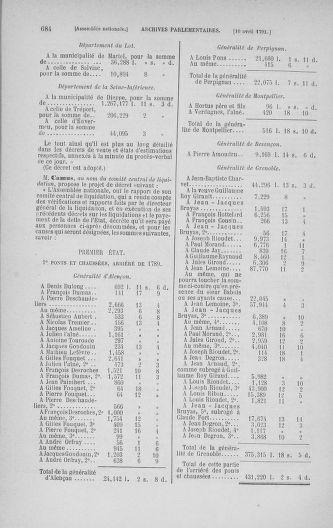 Tome 24 : Du 10 mars au 12 avril 1791 - page 684