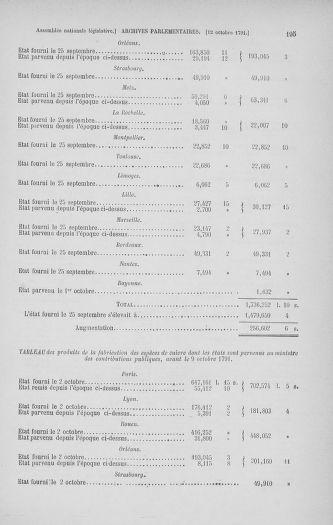 Tome 34 : Du 1er octobre au 10 novembre 1791 - page 195