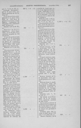 Tome 28 : Du 6 au 28 juillet 1791 - page 287