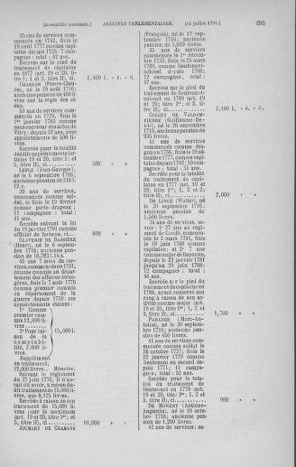 Tome 28 : Du 6 au 28 juillet 1791 - page 293