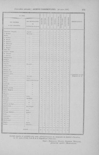 Tome 60 : Du 9 au 30 mars 1793 - page 675