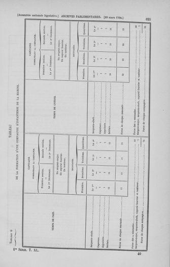 Tome 40 : Du 15 au 30 mars 1792 - page 625