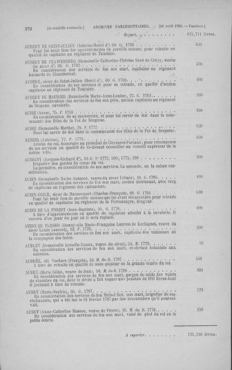 Tome 14 : Assemblée nationale consitutante du 20 avril 1790 - page 370
