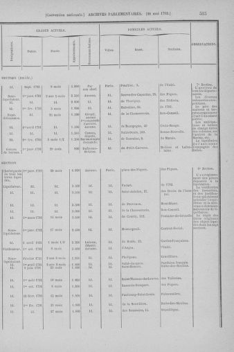Tome 65 : Du 17 mai au 2 juin 1793 - page 515