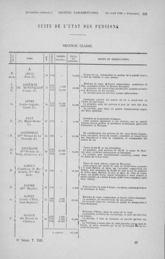 Tome 13 : Du 14 au 20 avril 1790 - page 321