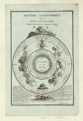 Sistême astronomique de la révolution françoise l'esprit de faction et de parti ruine toutes les affaires... : [estampe]